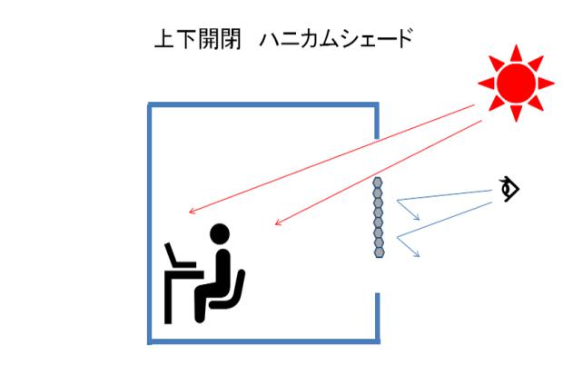 視線や光が自由に調整できる、上下が開閉「ハニカムシェード・コードレス」動画あり