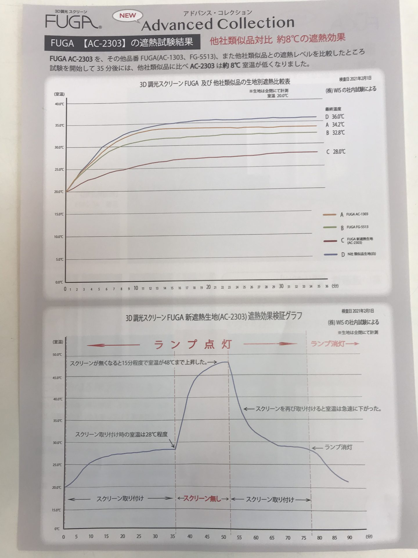 FUGA ACシリーズ遮熱データ